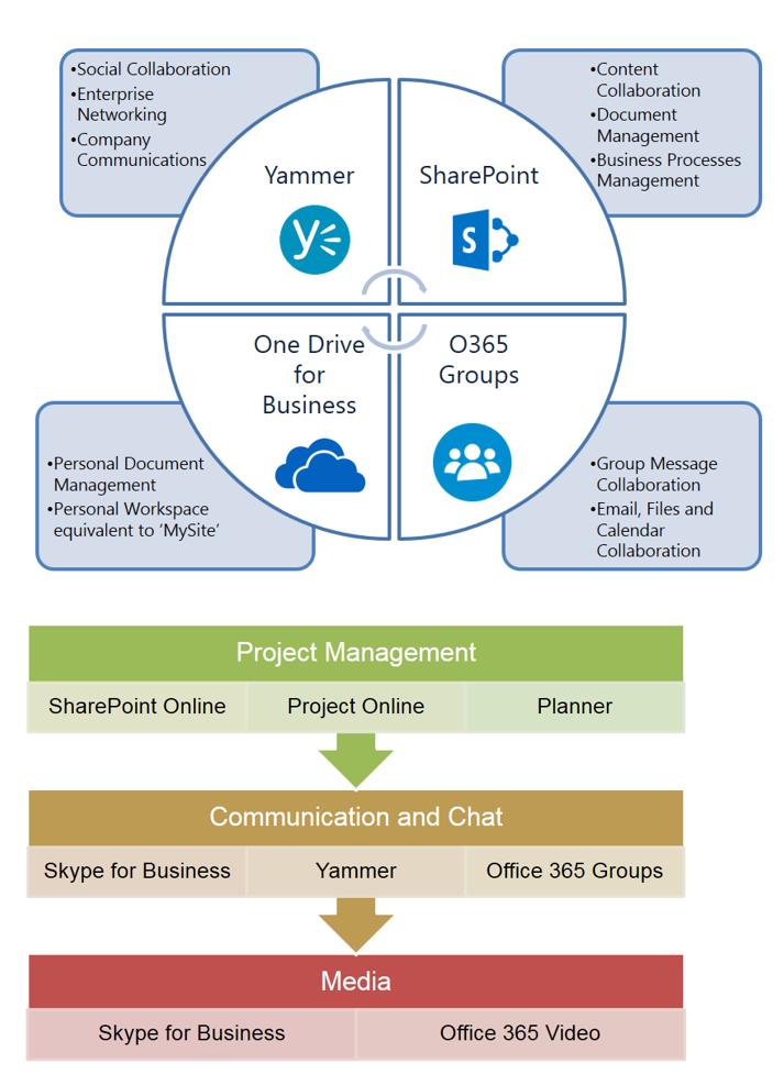 office 365 governance