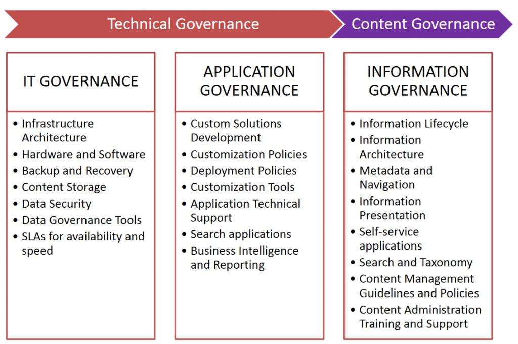 sharepoint Governance