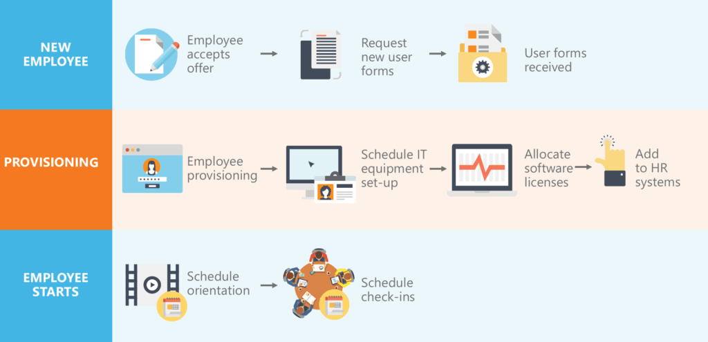 Webinar: Employee Provisioning and Onboarding Process Automation