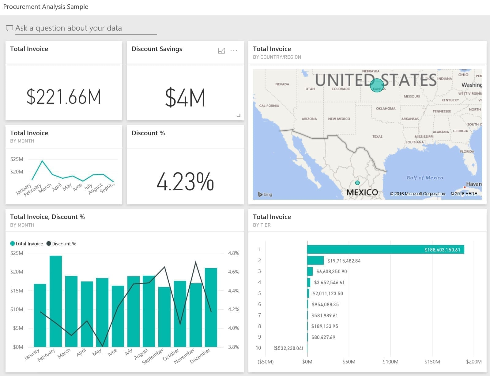 Power BI Procurement Management Sample